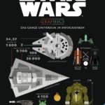 Star Wars Graphics - Das ganze Universum in Infografiken (28.08.2016)