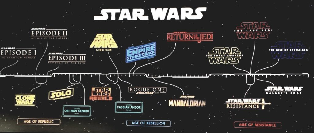 <em>Star Wars</em>-Timeline von der D23